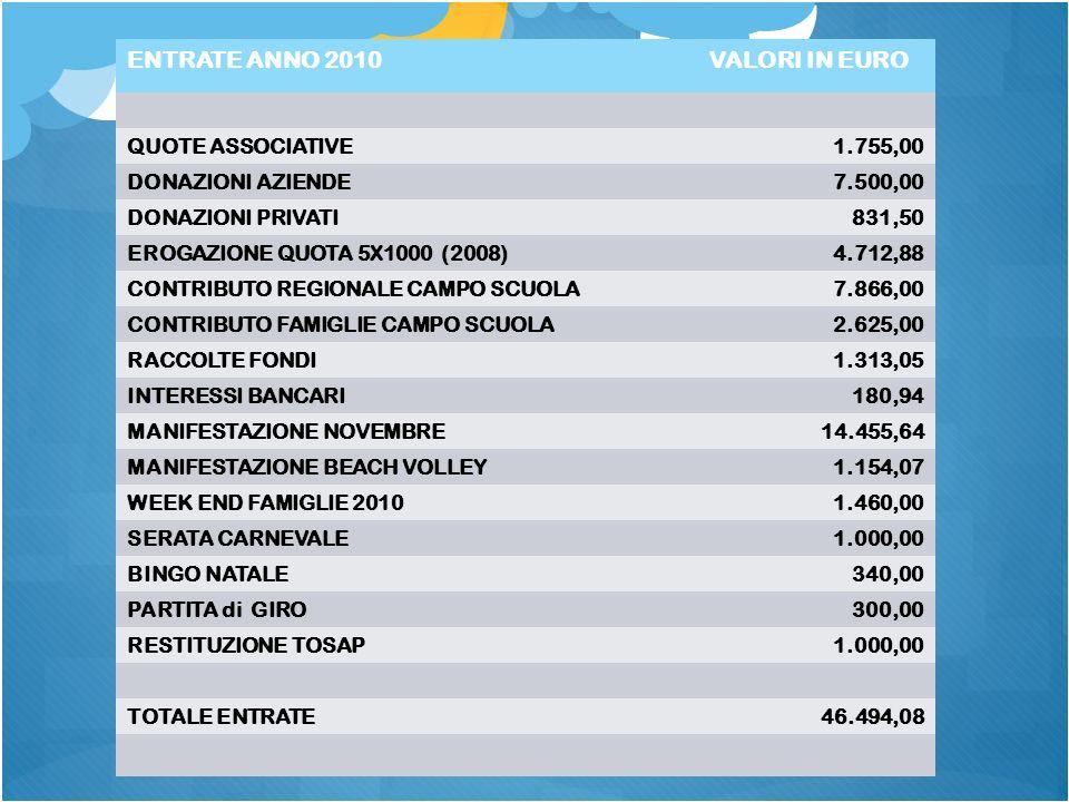 ENTRATE ANNO 2010VALORI IN EURO QUOTE ASSOCIATIVE1.755,00 DONAZIONI AZIENDE7.500,00 DONAZIONI PRIVATI831,50 EROGAZIONE QUOTA 5X1000 (2008)4.712,88 CONTRIBUTO REGIONALE CAMPO SCUOLA7.866,00 CONTRIBUTO FAMIGLIE CAMPO SCUOLA2.625,00 RACCOLTE FONDI1.313,05 INTERESSI BANCARI180,94 MANIFESTAZIONE NOVEMBRE14.455,64 MANIFESTAZIONE BEACH VOLLEY1.154,07 WEEK END FAMIGLIE 20101.460,00 SERATA CARNEVALE1.000,00 BINGO NATALE340,00 PARTITA di GIRO300,00 RESTITUZIONE TOSAP1.000,00 TOTALE ENTRATE46.494,08