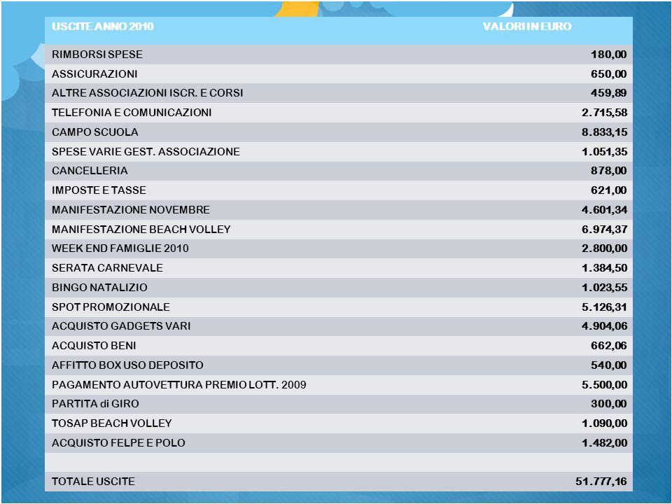 USCITE ANNO 2010VALORI IN EURO RIMBORSI SPESE180,00 ASSICURAZIONI650,00 ALTRE ASSOCIAZIONI ISCR.