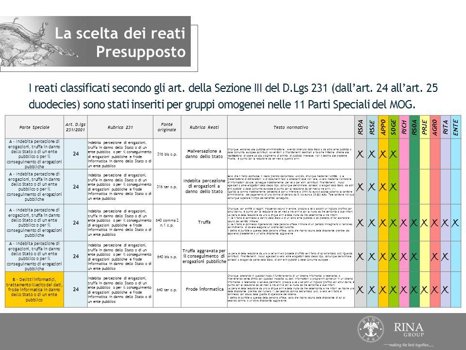I reati classificati secondo gli art. della Sezione III del D.Lgs 231 (dallart. 24 allart. 25 duodecies) sono stati inseriti per gruppi omogenei nelle