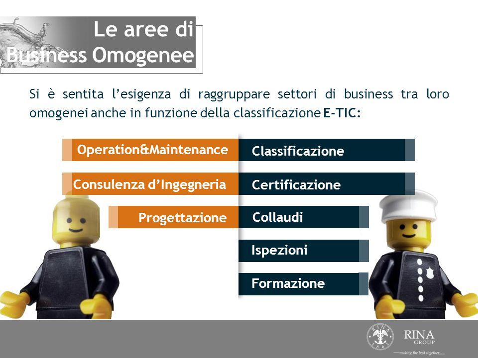 Formazione Classificazione Certificazione Collaudi Ispezioni Si è sentita lesigenza di raggruppare settori di business tra loro omogenei anche in funz