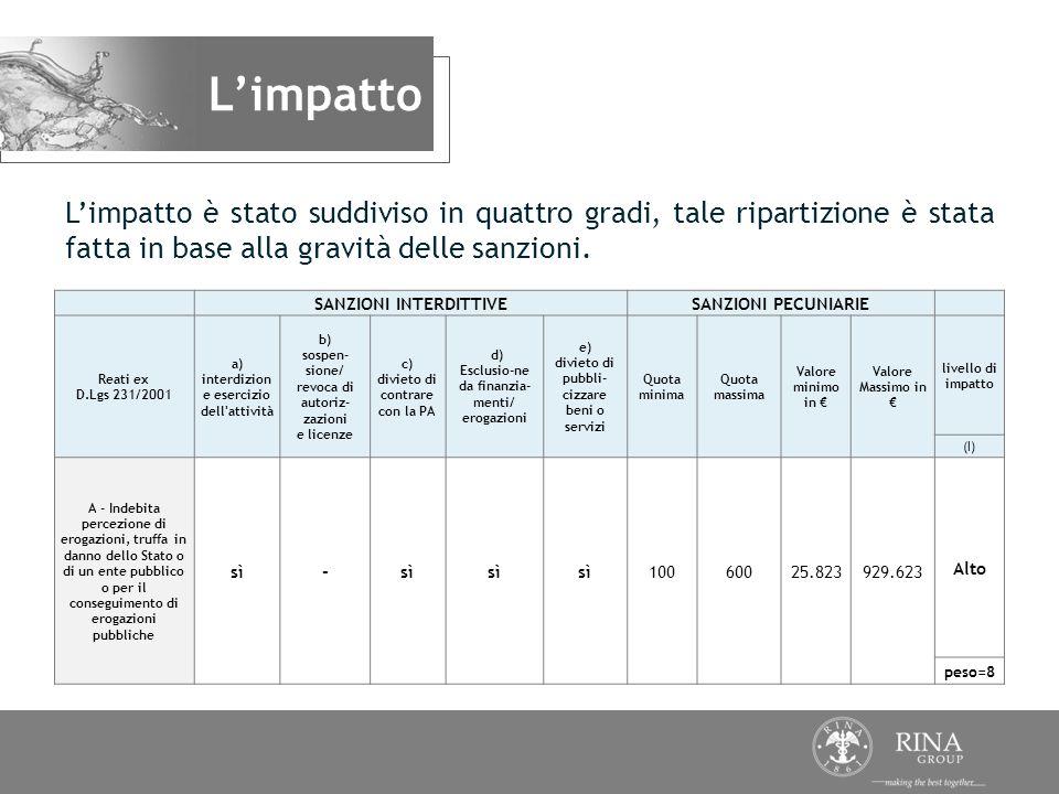 Limpatto è stato suddiviso in quattro gradi, tale ripartizione è stata fatta in base alla gravità delle sanzioni. Limpatto SANZIONI INTERDITTIVESANZIO