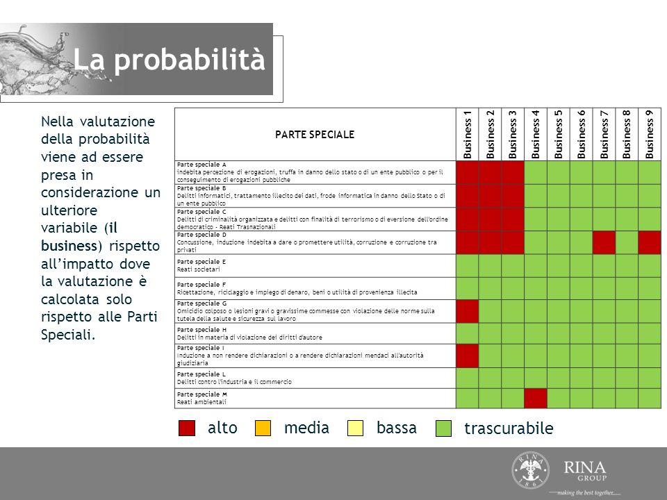 Nella valutazione della probabilità viene ad essere presa in considerazione un ulteriore variabile (il business) rispetto allimpatto dove la valutazio