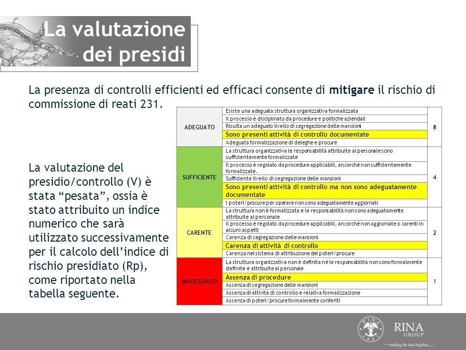 La valutazione del presidio/controllo (V) è stata pesata, ossia è stato attribuito un indice numerico che sarà utilizzato successivamente per il calco