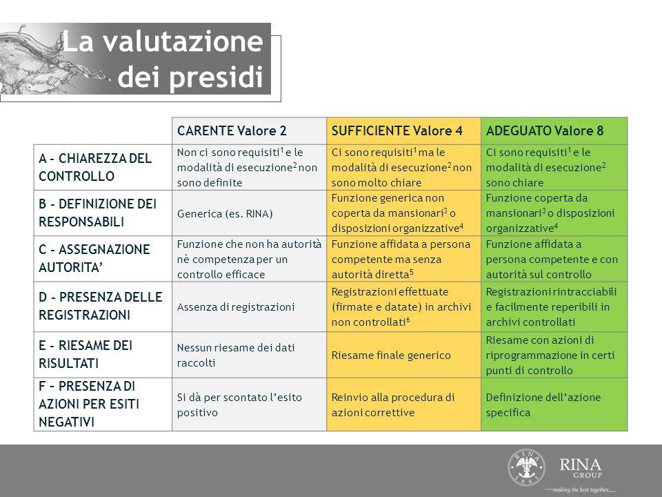 La valutazione dei presidi CARENTE Valore 2SUFFICIENTE Valore 4ADEGUATO Valore 8 A - CHIAREZZA DEL CONTROLLO Non ci sono requisiti 1 e le modalità di
