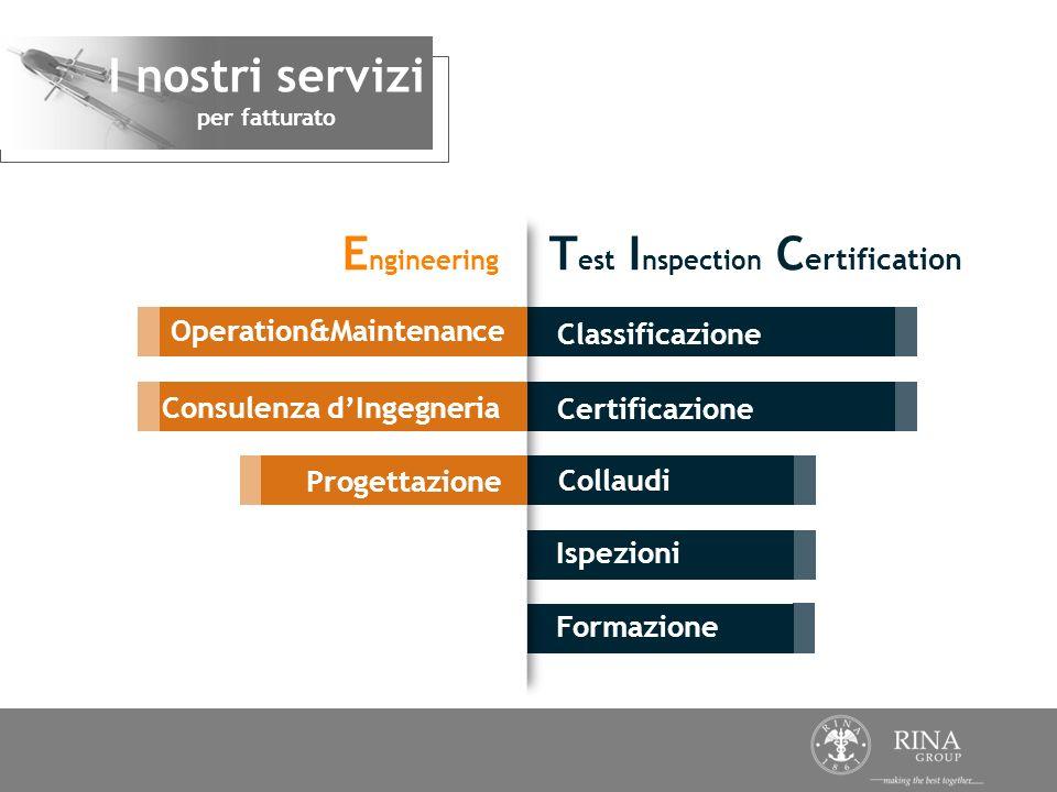 Formazione Classificazione Certificazione Collaudi Ispezioni I nostri servizi per fatturato E ngineering T est I nspection C ertification Consulenza d
