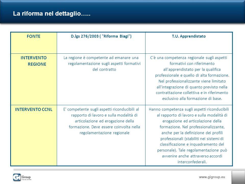 www.gigroup.eu La riforma nel dettaglio….. FONTE D.lgs 276/2003 (