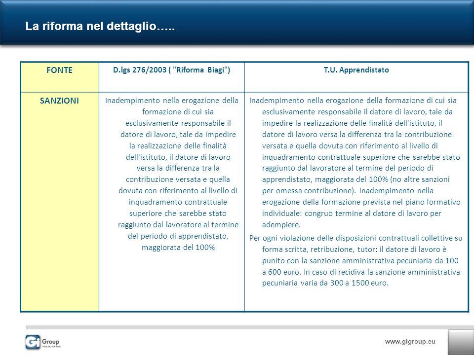 www.gigroup.eu La riforma nel dettaglio…..FONTE D.lgs 276/2003 ( Riforma Biagi )T.U.