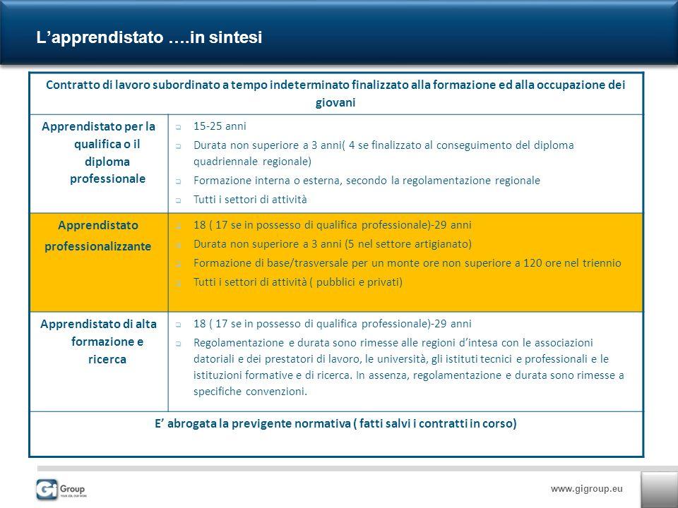 www.gigroup.eu Lapprendistato ….in sintesi Contratto di lavoro subordinato a tempo indeterminato finalizzato alla formazione ed alla occupazione dei g