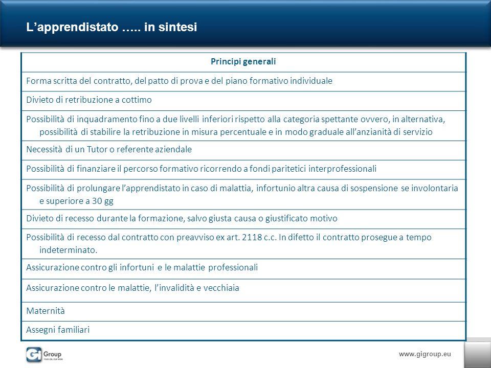 www.gigroup.eu Lapprendistato …..