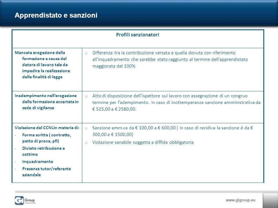 www.gigroup.eu Apprendistato e sanzioni Profili sanzionatori Mancata erogazione della formazione a causa del datore di lavoro tale da impedire la real
