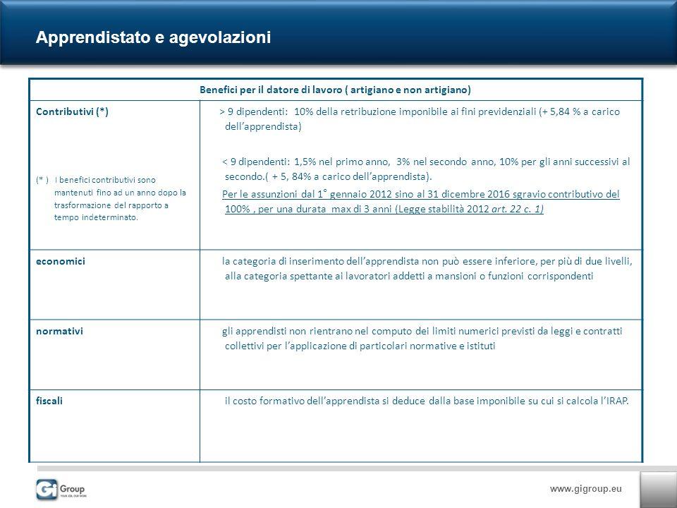 www.gigroup.eu Apprendistato e agevolazioni Benefici per il datore di lavoro ( artigiano e non artigiano) Contributivi (*) (* ) I benefici contributivi sono mantenuti fino ad un anno dopo la trasformazione del rapporto a tempo indeterminato.