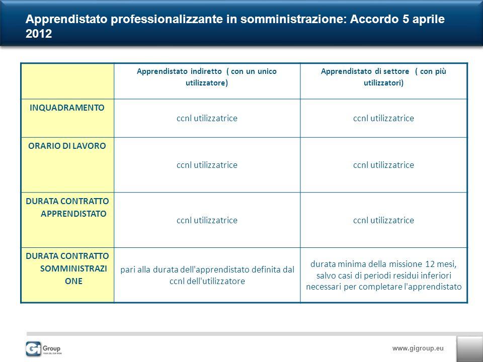 www.gigroup.eu Apprendistato professionalizzante in somministrazione: Accordo 5 aprile 2012 Apprendistato indiretto ( con un unico utilizzatore) Appre