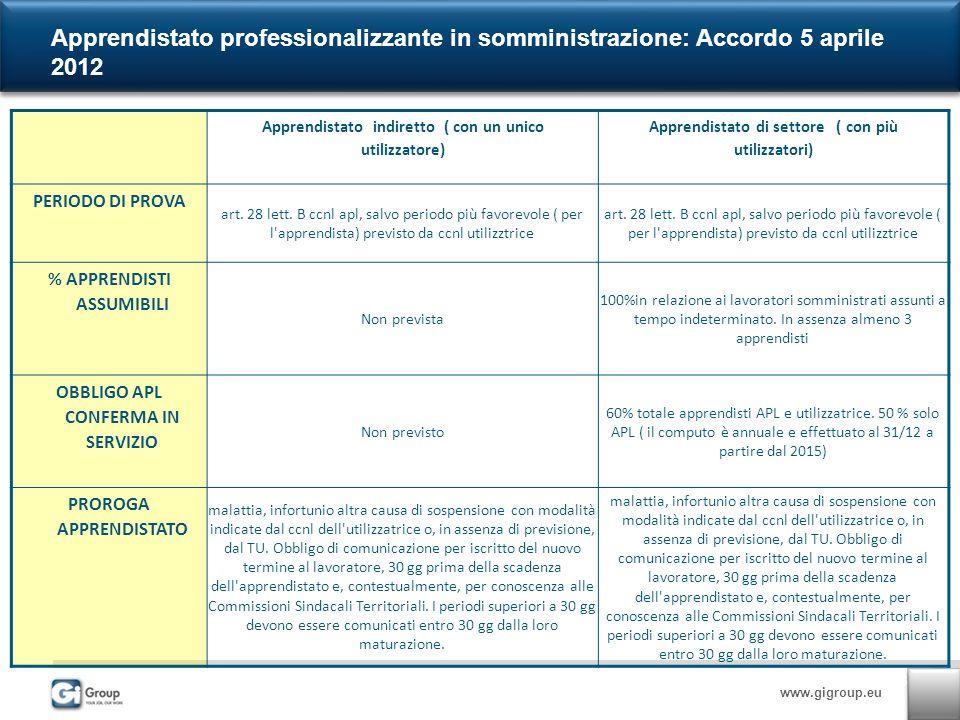 www.gigroup.eu Apprendistato professionalizzante in somministrazione: Accordo 5 aprile 2012 Apprendistato indiretto ( con un unico utilizzatore) Apprendistato di settore ( con più utilizzatori) PERIODO DI PROVA art.