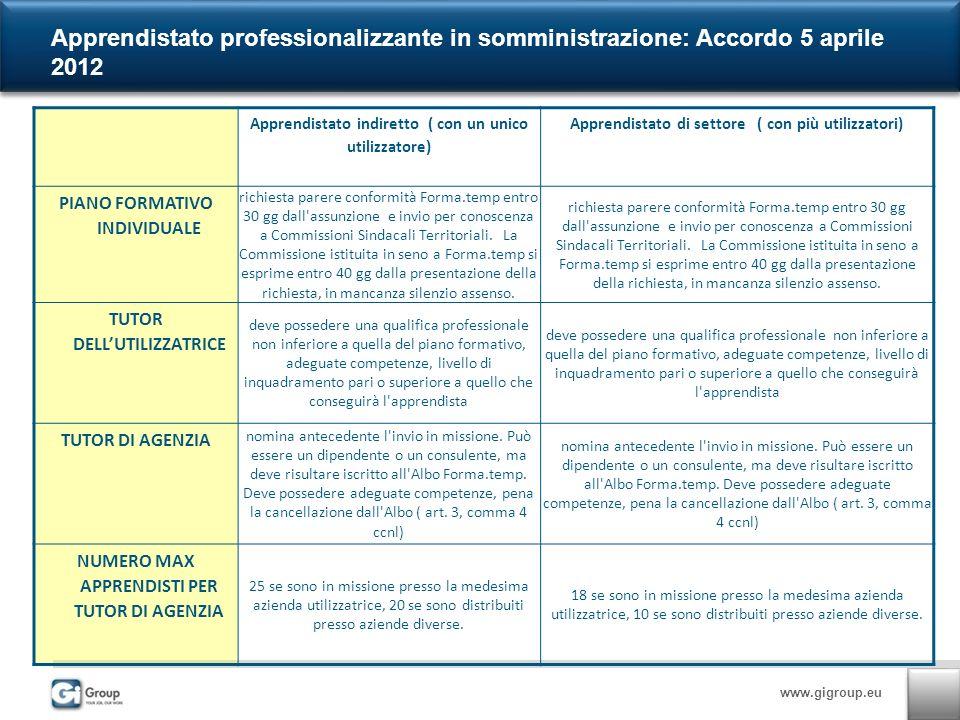 www.gigroup.eu Apprendistato professionalizzante in somministrazione: Accordo 5 aprile 2012 Apprendistato indiretto ( con un unico utilizzatore) Apprendistato di settore ( con più utilizzatori) PIANO FORMATIVO INDIVIDUALE richiesta parere conformità Forma.temp entro 30 gg dall assunzione e invio per conoscenza a Commissioni Sindacali Territoriali.