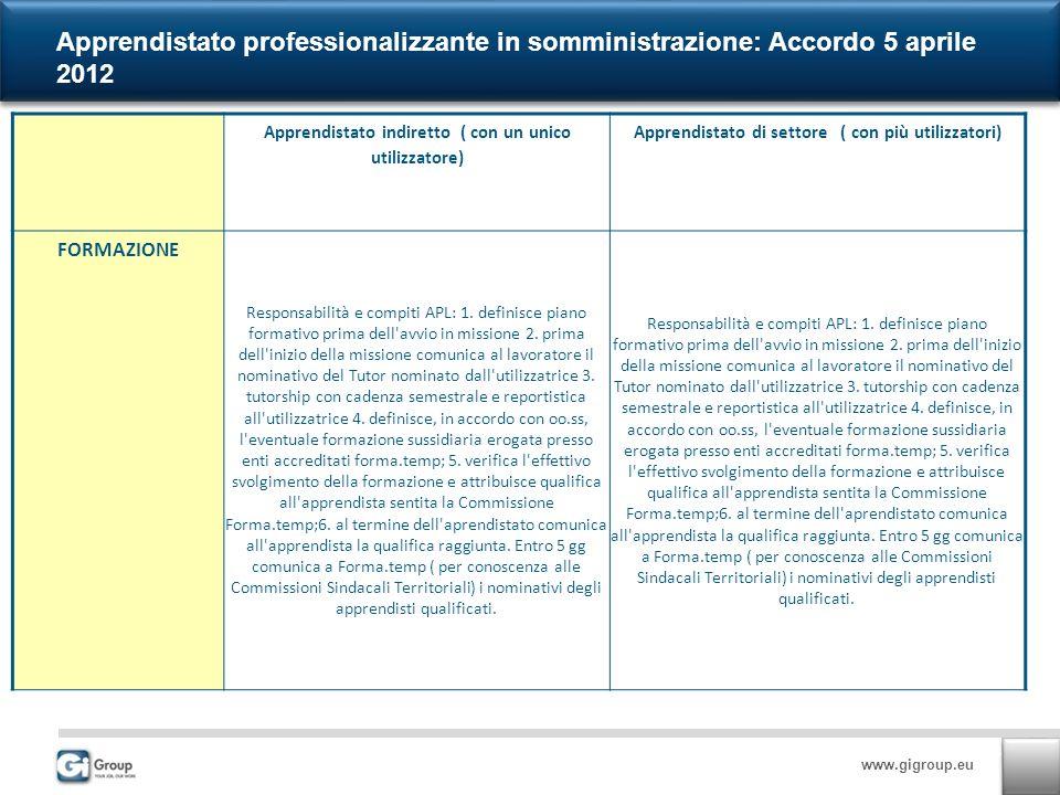 www.gigroup.eu Apprendistato professionalizzante in somministrazione: Accordo 5 aprile 2012 Apprendistato indiretto ( con un unico utilizzatore) Apprendistato di settore ( con più utilizzatori) FORMAZIONE Responsabilità e compiti APL: 1.