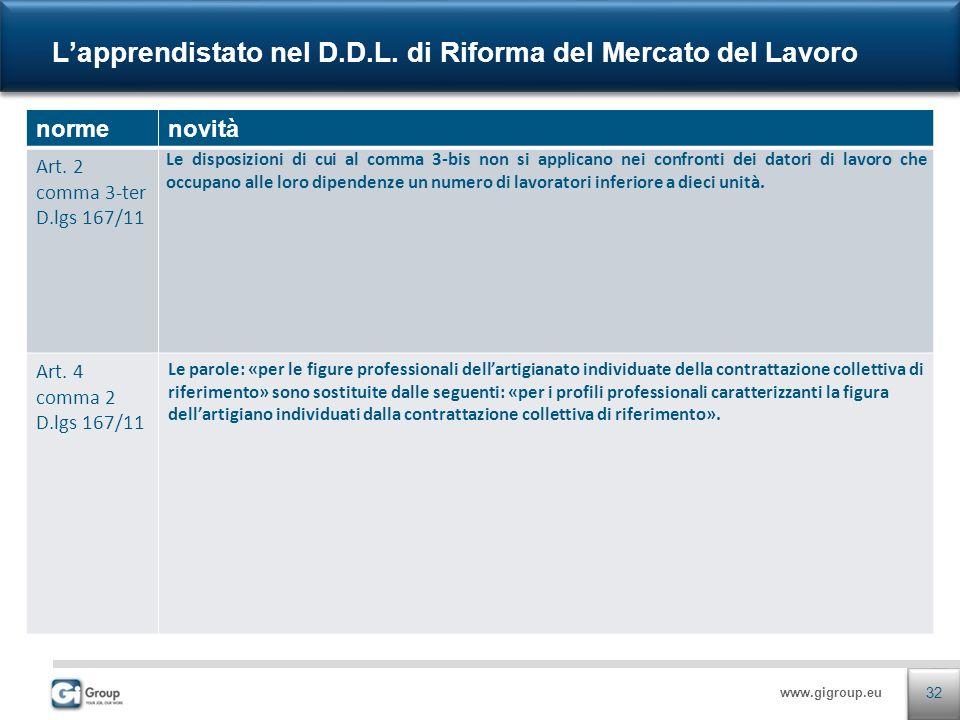 www.gigroup.eu Lapprendistato nel D.D.L. di Riforma del Mercato del Lavoro 32 normenovità Art. 2 comma 3-ter D.lgs 167/11 Le disposizioni di cui al co