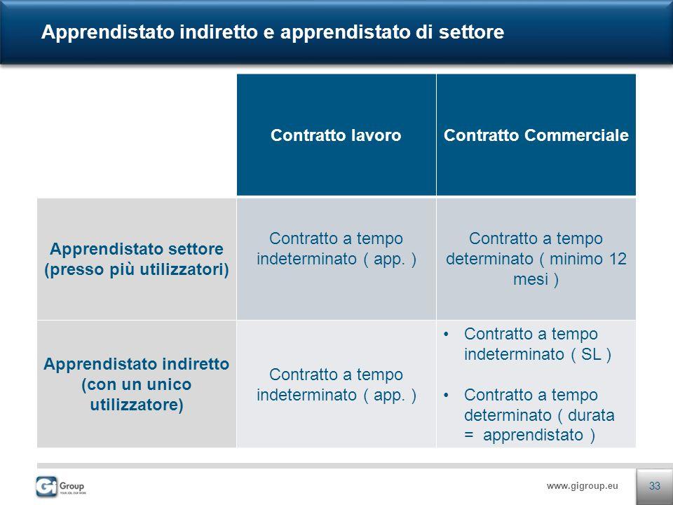 www.gigroup.eu Contratto lavoroContratto Commerciale Apprendistato settore (presso più utilizzatori) Contratto a tempo indeterminato ( app.