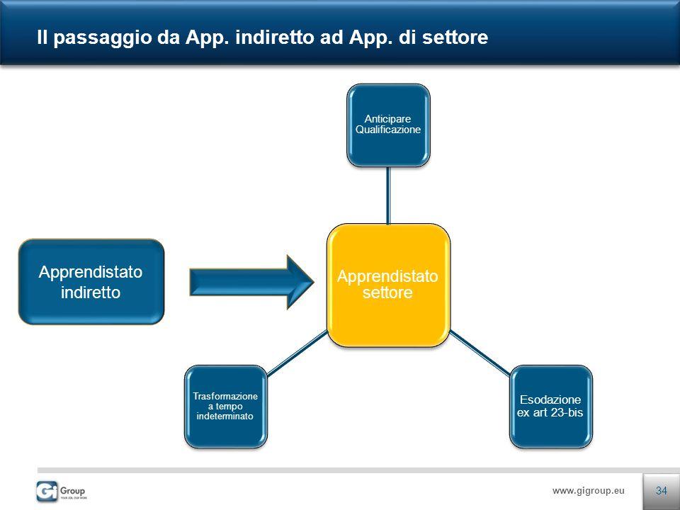 www.gigroup.eu Apprendistato settore Anticipare Qualificazione Esodazione ex art 23-bis Trasformazione a tempo indeterminato Il passaggio da App.