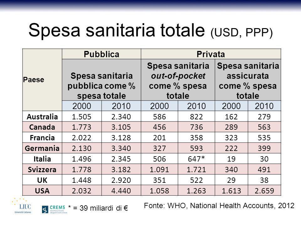 Spesa sanitaria totale (USD, PPP) Paese PubblicaPrivata Spesa sanitaria pubblica come % spesa totale Spesa sanitaria out-of-pocket come % spesa totale