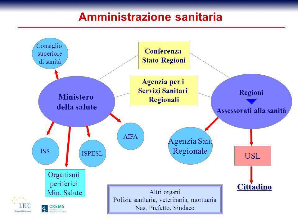 Amministrazione sanitaria Ministero della salute Regioni Assessorati alla sanità ISS ISPESL AIFA Organismi periferici Min. Salute Conferenza Stato-Reg