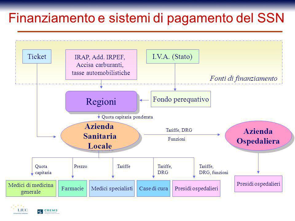 Finanziamento e sistemi di pagamento del SSN Ticket IRAP, Add. IRPEF, Accisa carburanti, tasse automobilistiche I.V.A. (Stato) Regioni Fondo perequati