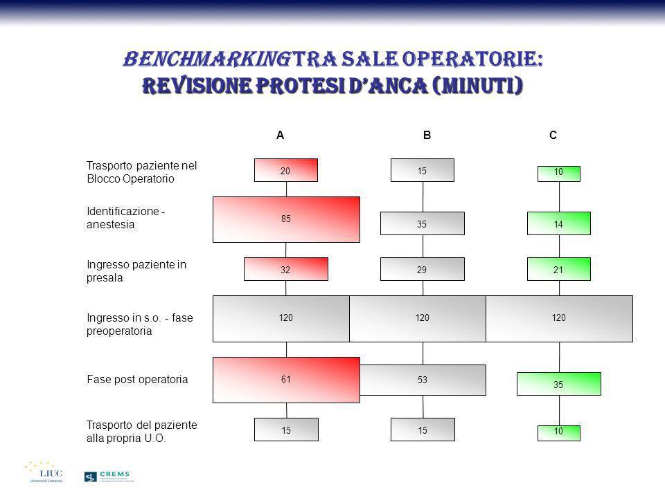 Revisione protesi danca (minuti) Benchmarking tra sale operatorie: Revisione protesi danca (minuti) Trasporto paziente nel Blocco Operatorio Identific