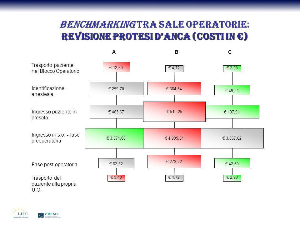 Revisione protesi danca (costi in ) Benchmarking tra sale operatorie: Revisione protesi danca (costi in ) Trasporto paziente nel Blocco Operatorio 12,
