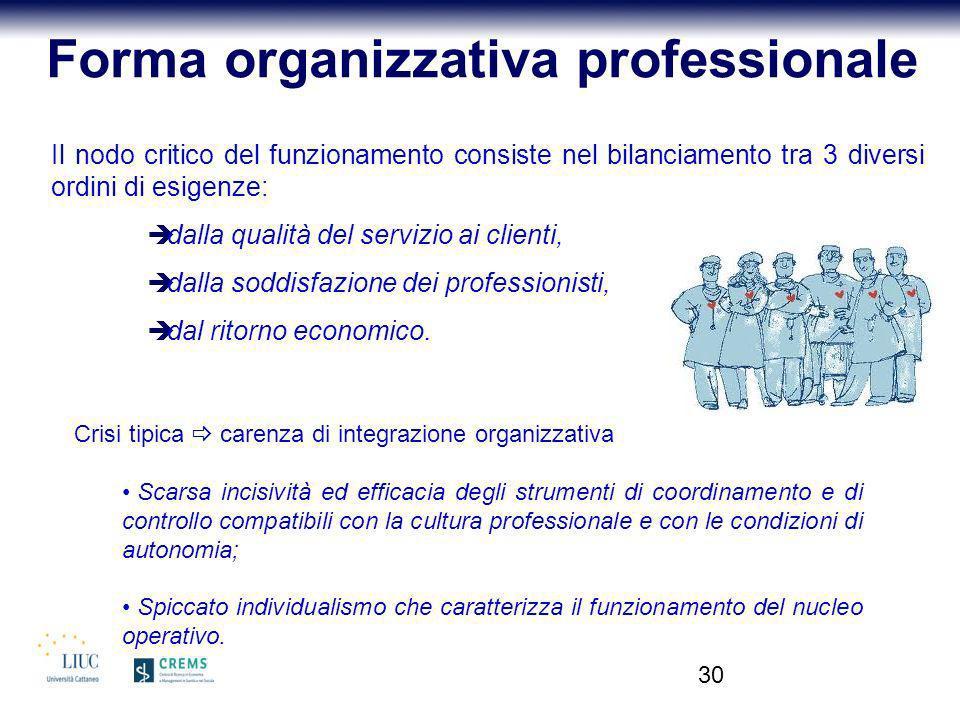 30 Il nodo critico del funzionamento consiste nel bilanciamento tra 3 diversi ordini di esigenze: dalla qualità del servizio ai clienti, dalla soddisf