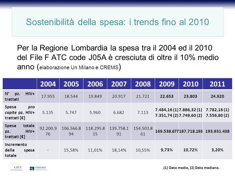 Per la Regione Lombardia la spesa tra il 2004 ed il 2010 del File F ATC code J05A è cresciuta di oltre il 10% medio anno ( elaborazione Un Milano e CR