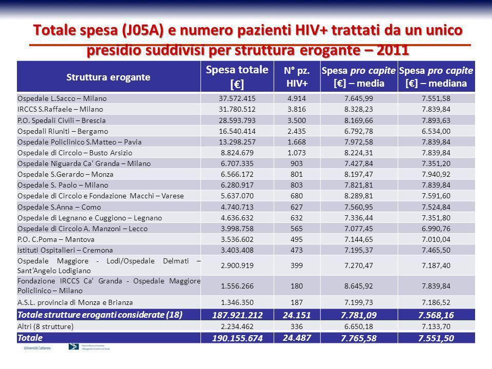 Struttura erogante Spesa totale [] N° pz. HIV+ Spesa pro capite [] – media Spesa pro capite [] – mediana Ospedale L.Sacco – Milano37.572.4154.9147.645