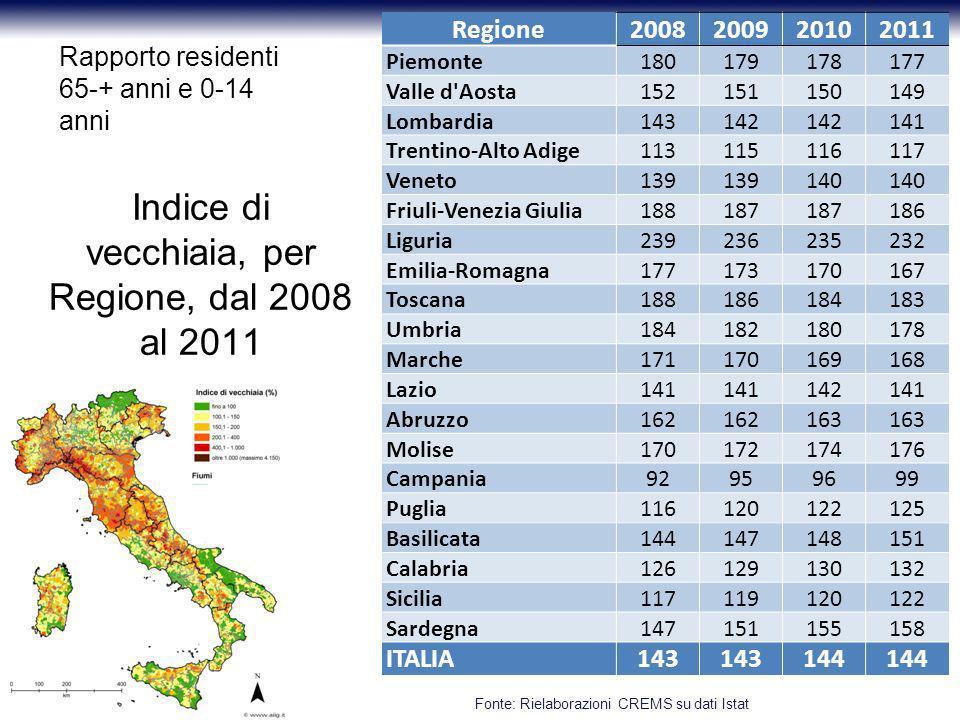 Indice di vecchiaia, per Regione, dal 2008 al 2011 Regione2008200920102011 Piemonte180179178177 Valle d'Aosta152151150149 Lombardia143142 141 Trentino