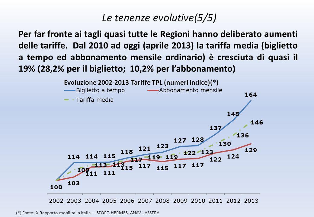 Le tenenze evolutive(5/5) Per far fronte ai tagli quasi tutte le Regioni hanno deliberato aumenti delle tariffe.