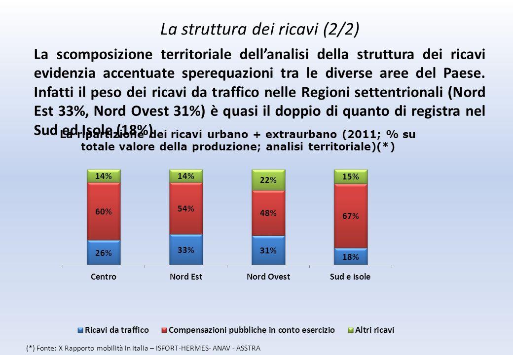 La scomposizione territoriale dellanalisi della struttura dei ricavi evidenzia accentuate sperequazioni tra le diverse aree del Paese.