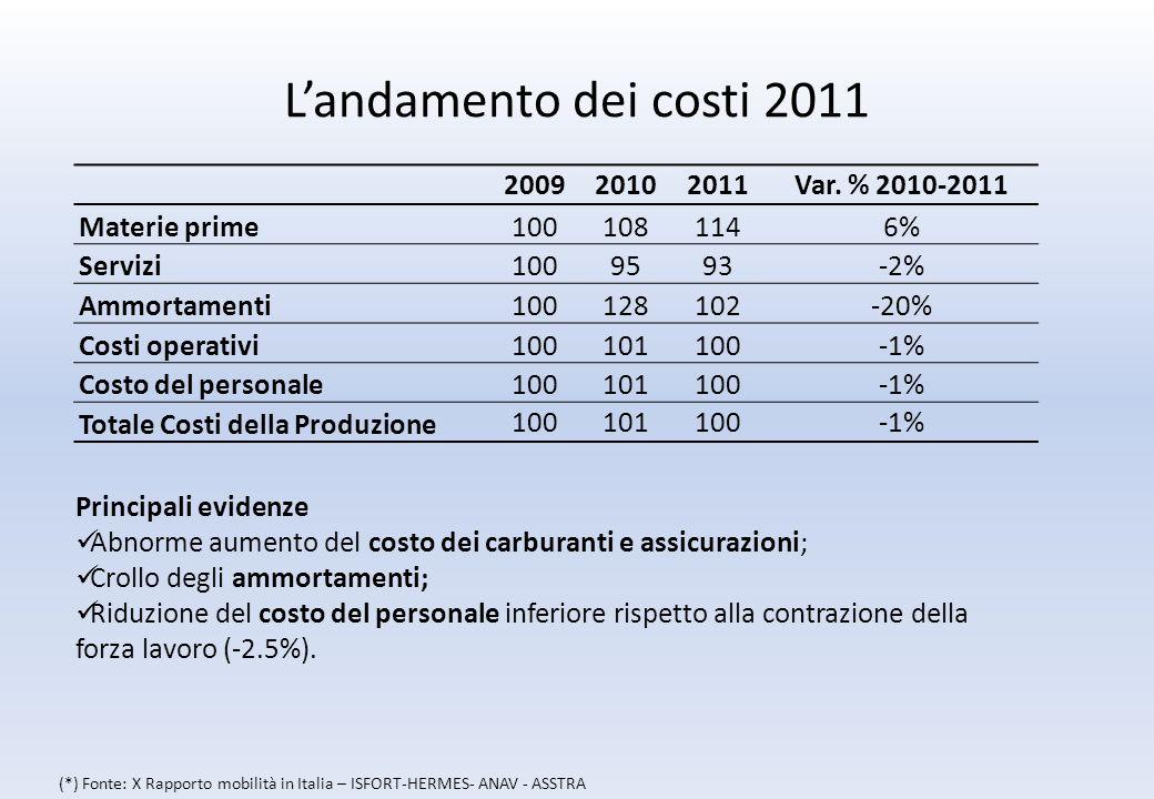 Landamento dei costi 2011 200920102011Var.