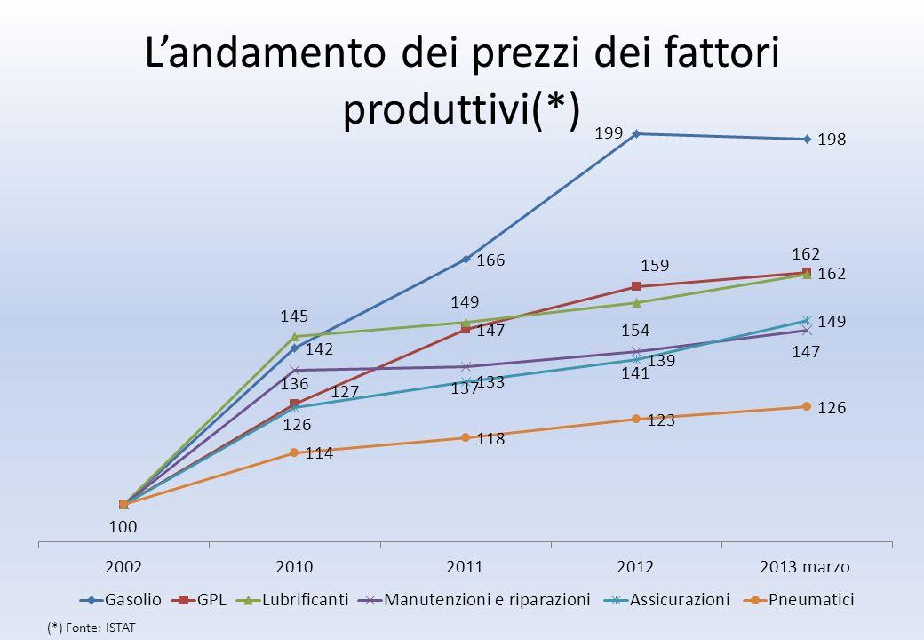 Landamento dei prezzi dei fattori produttivi(*) (*) Fonte: ISTAT