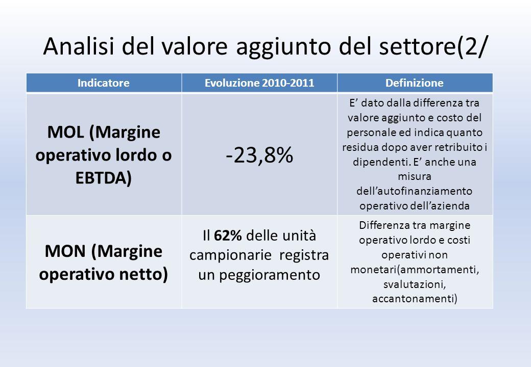 Analisi del valore aggiunto del settore(2/ IndicatoreEvoluzione 2010-2011Definizione MOL (Margine operativo lordo o EBTDA) -23,8% E dato dalla differenza tra valore aggiunto e costo del personale ed indica quanto residua dopo aver retribuito i dipendenti.