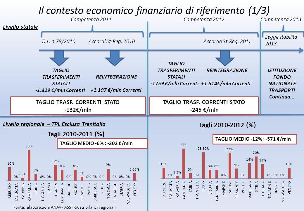 Il contesto economico finanziario di riferimento (1/3) Livello statale D.L.