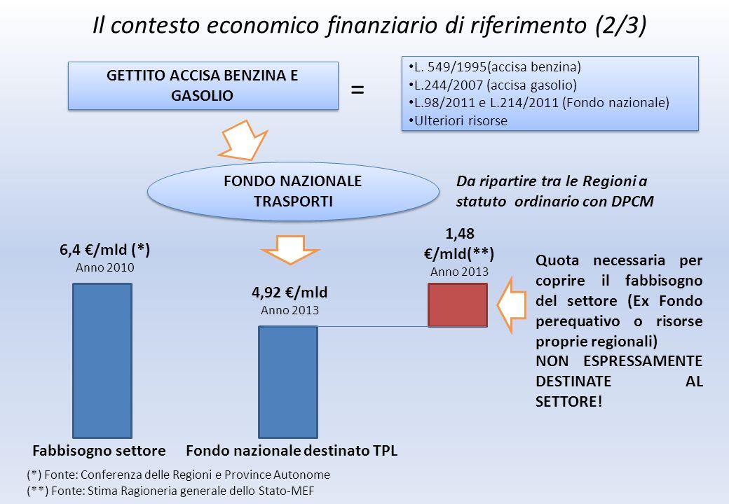 Il contesto economico finanziario di riferimento (2/3) GETTITO ACCISA BENZINA E GASOLIO FONDO NAZIONALE TRASPORTI = L.
