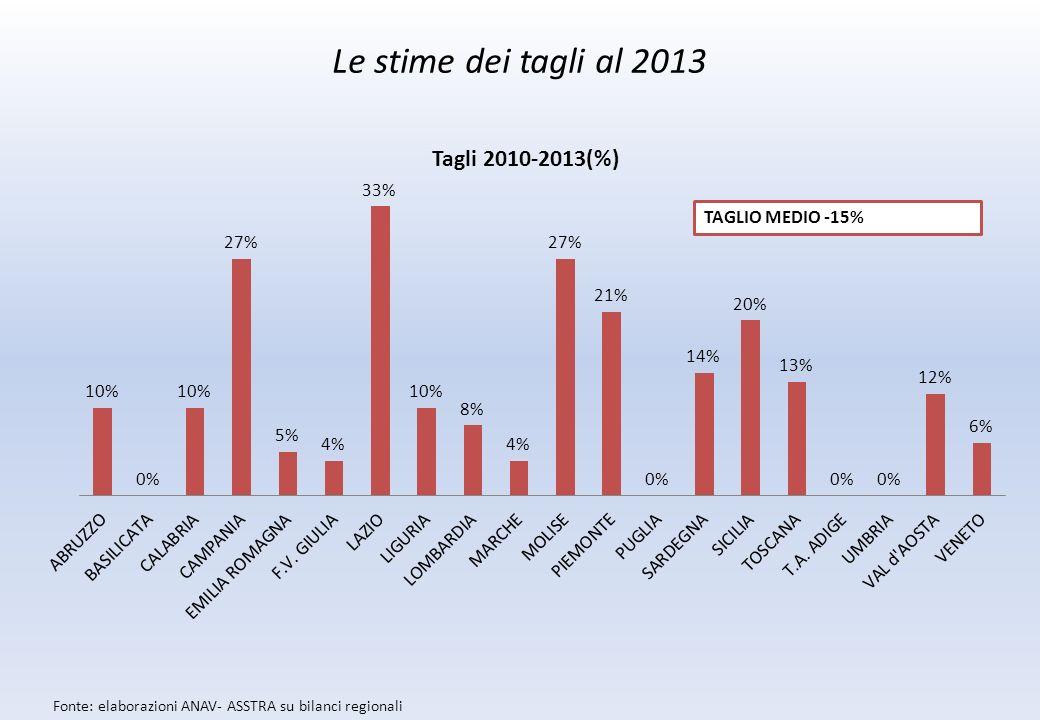 Le stime dei tagli al 2013 Fonte: elaborazioni ANAV- ASSTRA su bilanci regionali TAGLIO MEDIO -15%