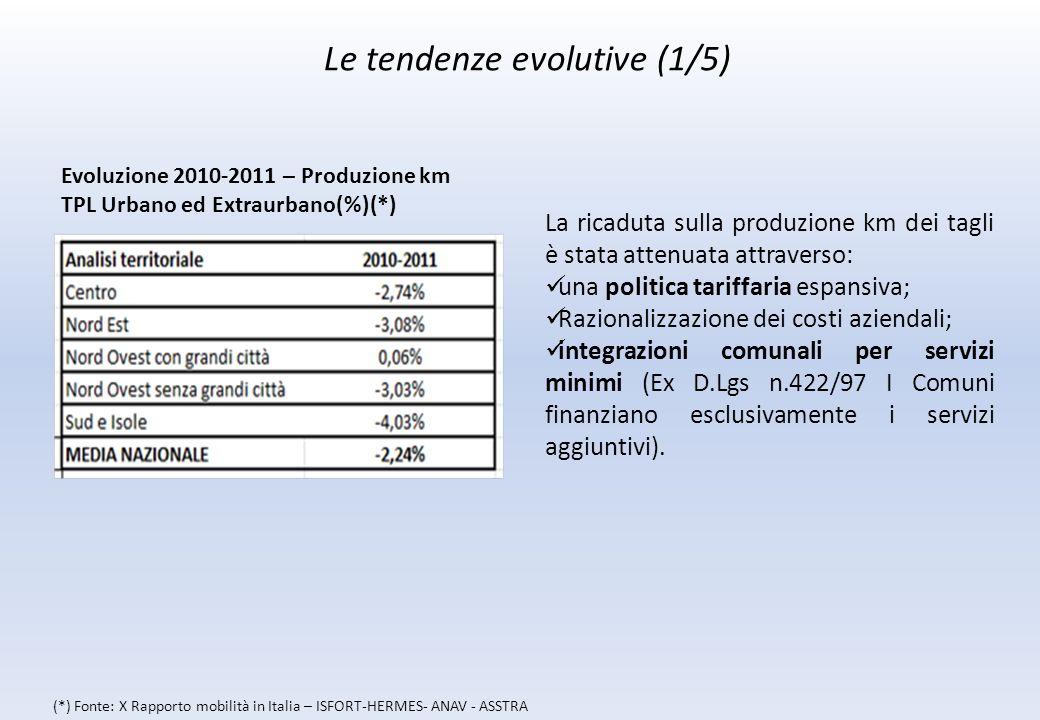 Le tendenze evolutive (1/5) La ricaduta sulla produzione km dei tagli è stata attenuata attraverso: una politica tariffaria espansiva; Razionalizzazione dei costi aziendali; integrazioni comunali per servizi minimi (Ex D.Lgs n.422/97 I Comuni finanziano esclusivamente i servizi aggiuntivi).