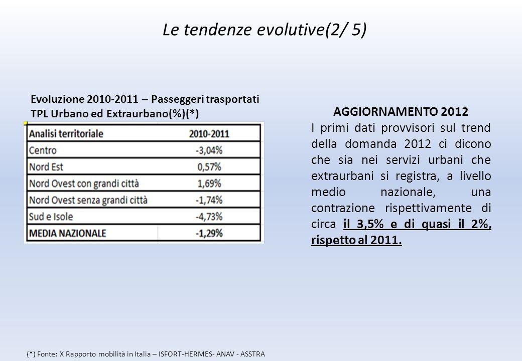 Le tendenze evolutive(2/ 5) AGGIORNAMENTO 2012 I primi dati provvisori sul trend della domanda 2012 ci dicono che sia nei servizi urbani che extraurbani si registra, a livello medio nazionale, una contrazione rispettivamente di circa il 3,5% e di quasi il 2%, rispetto al 2011.