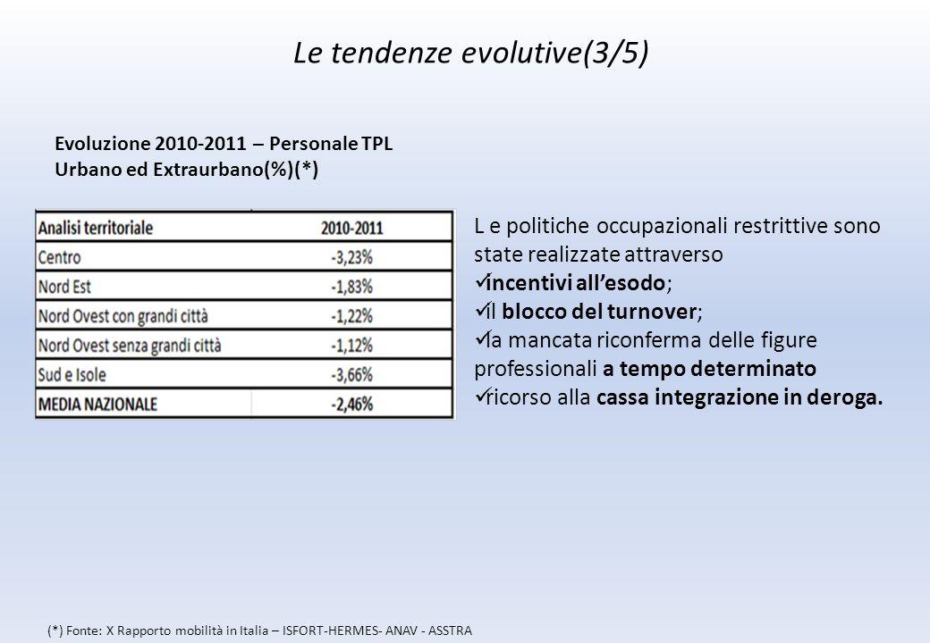 Le tendenze evolutive(3/5) L e politiche occupazionali restrittive sono state realizzate attraverso incentivi allesodo; il blocco del turnover; la mancata riconferma delle figure professionali a tempo determinato ricorso alla cassa integrazione in deroga.