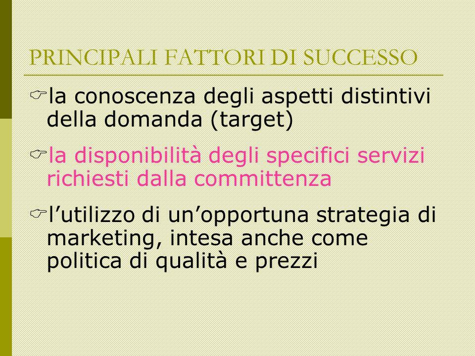 PRINCIPALI FATTORI DI SUCCESSO la conoscenza degli aspetti distintivi della domanda (target) la disponibilità degli specifici servizi richiesti dalla committenza l utilizzo di un opportuna strategia di marketing, intesa anche come politica di qualità e prezzi