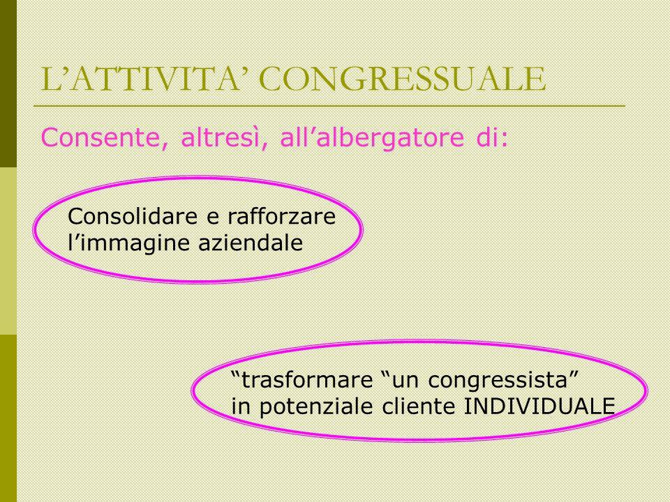 LATTIVITA CONGRESSUALE Consente, altresì, allalbergatore di: Consolidare e rafforzare limmagine aziendale trasformare un congressista in potenziale cliente INDIVIDUALE