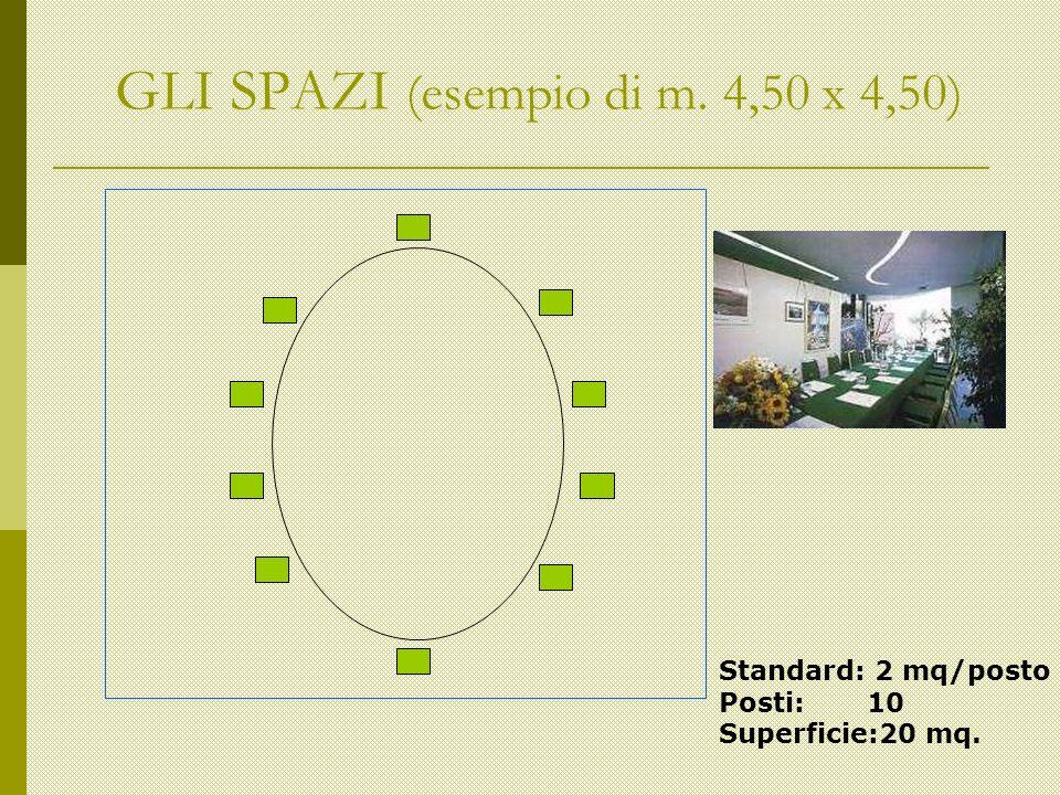 GLI SPAZI (esempio di m. 4,50 x 4,50) Standard: 2 mq/posto Posti: 10 Superficie:20 mq.