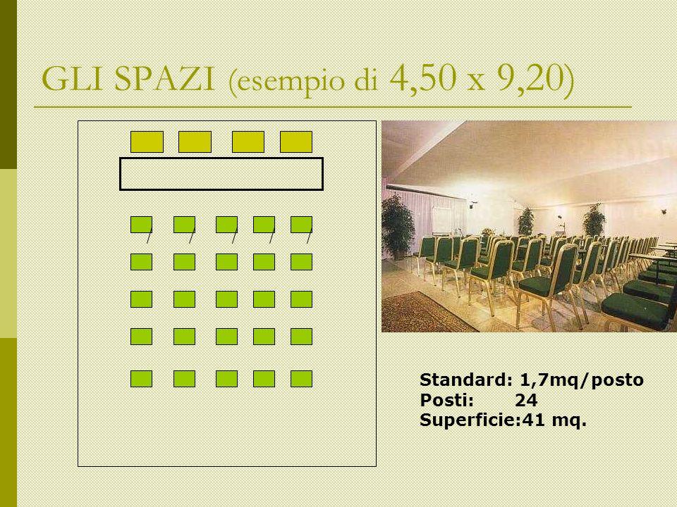 GLI SPAZI (esempio di 4,50 x 9,20) Standard: 1,7mq/posto Posti: 24 Superficie:41 mq.