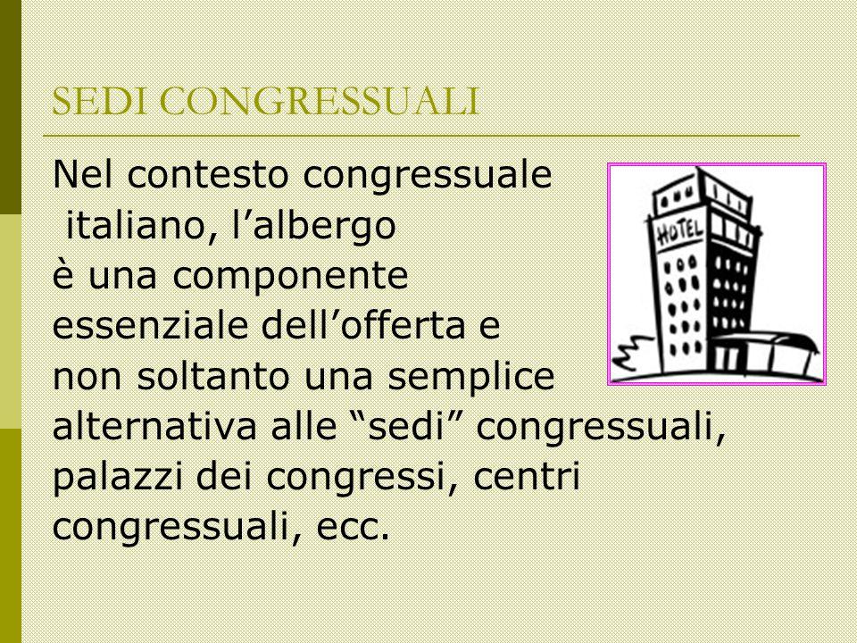 SEDI CONGRESSUALI Nel contesto congressuale italiano, lalbergo è una componente essenziale dellofferta e non soltanto una semplice alternativa alle sedi congressuali, palazzi dei congressi, centri congressuali, ecc.
