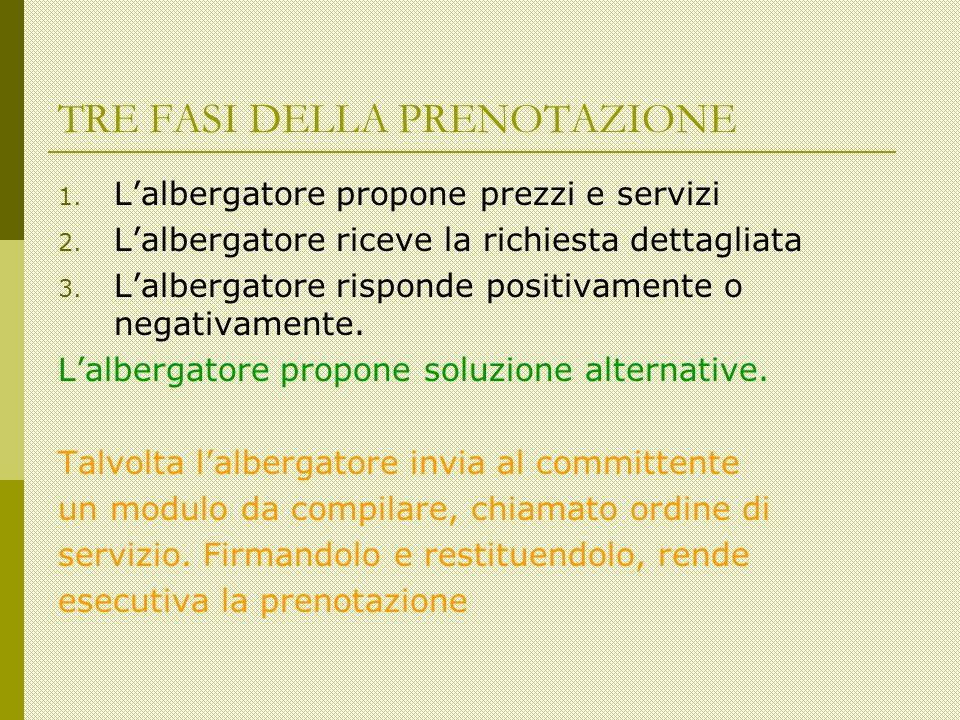 TRE FASI DELLA PRENOTAZIONE 1. Lalbergatore propone prezzi e servizi 2.