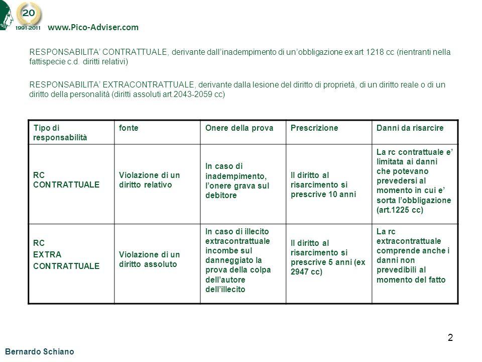 2 RESPONSABILITA CONTRATTUALE, derivante dallinadempimento di unobbligazione ex art 1218 cc (rientranti nella fattispecie c.d. diritti relativi) RESPO