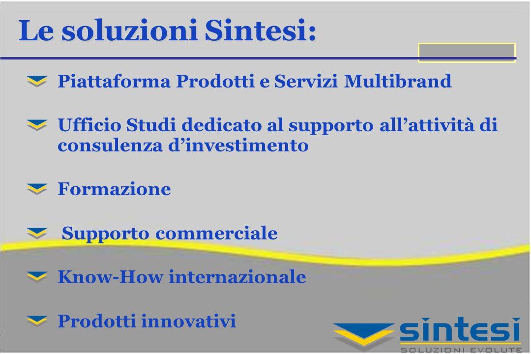 Le soluzioni Sintesi: Piattaforma Prodotti e Servizi Multibrand Ufficio Studi dedicato al supporto allattività di consulenza dinvestimento Formazione Supporto commerciale Know-How internazionale Prodotti innovativi